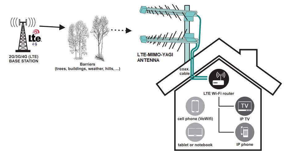 Connex's Blog | Access to LTE and 4G Networks using High